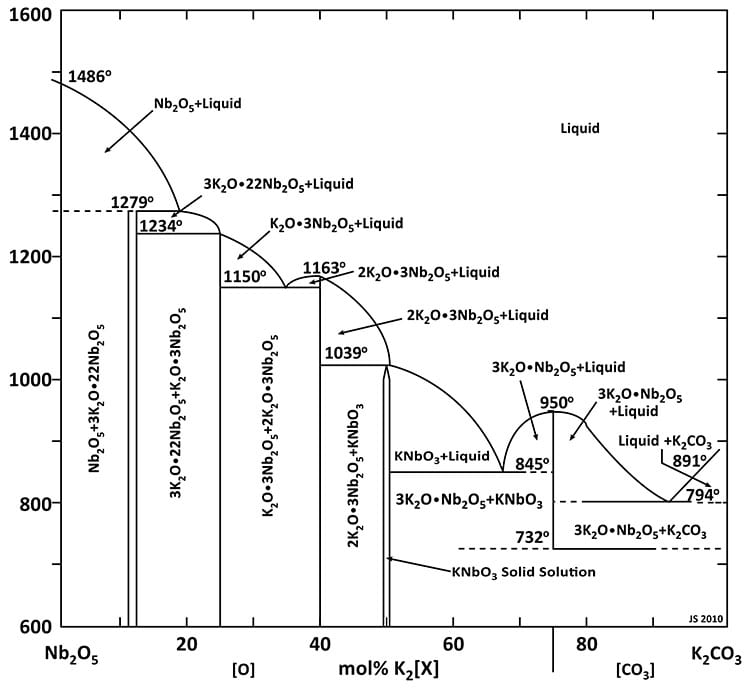 FULL KN phase diagram